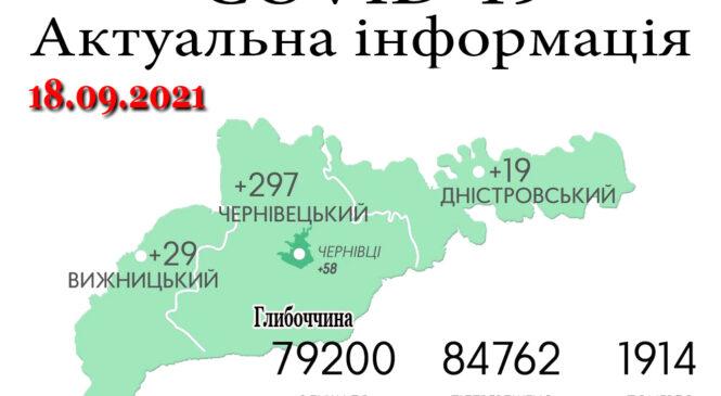 За минулу добу, 17 вересня, на Буковині зафіксовано 345 нових випадків зараження коронавірусом