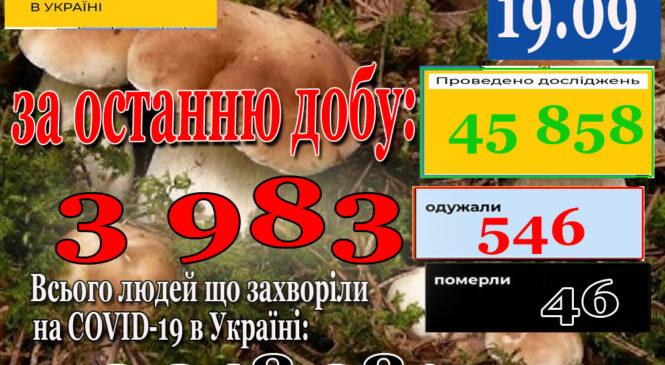 За минулу добу  18 вересня 2021 року в Україні зафіксовано 3983 нових підтверджених випадків коронавірусної хвороби COVID-19