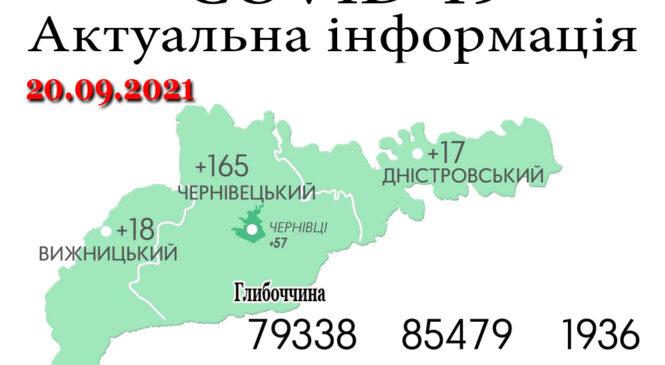 За минулу добу, 19 вересня, на Буковині зафіксовано 200 нових випадків зараження коронавірусом