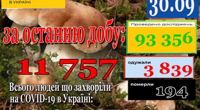 За минулу добу 29 вересня 2021 року в Україні зафіксовано 11757 нових підтверджених випадків коронавірусної хвороби COVID-19