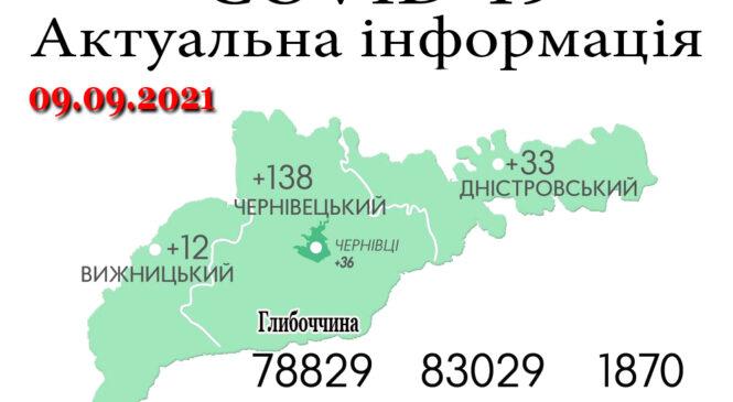За минулу добу, 8 вересня, на Буковині зафіксовано 183 нових випадки зараження коронавірусом