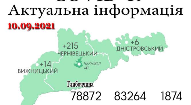За минулу добу, 9 вересня, на Буковині зафіксовано 235 нових випадків зараження коронавірусом