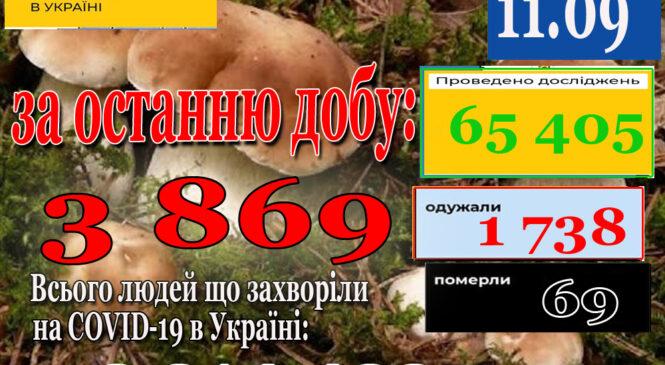 10 вересня 2021 року в Україні зафіксовано 3 869 нових підтверджених випадків коронавірусної хвороби COVID-19