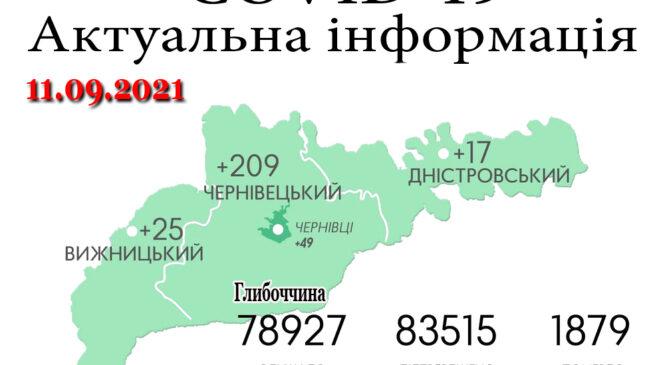Смертність від COVID-19 зростає! За минулу добу, 10 вересня, на Буковині зафіксовано 251 новий випадок зараження коронавірусом: