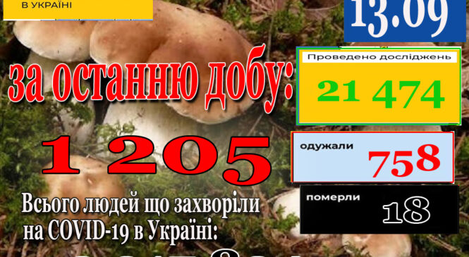 За минулу добу, 12 вересня 2021 року в Україні зафіксовано 1205 нових підтверджених випадків коронавірусної хвороби COVID-19