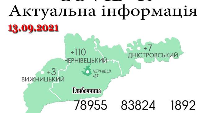 За минулу добу, 12 вересня, на Буковині зафіксовано 120 нових випадків зараження коронавірусом