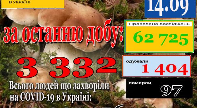 13 вересня 2021 року в Україні зафіксовано 3332 нових підтверджених випадків коронавірусної хвороби COVID-19