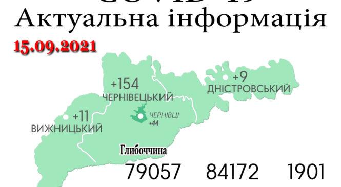 За минулу добу, 14 вересня, на Буковині зафіксовано 174 нових випадки зараження коронавірусом