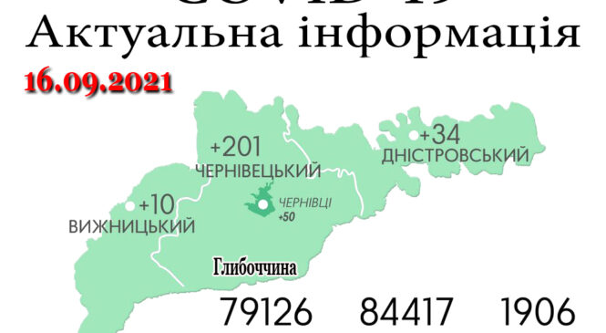 За минулу добу, 15 вересня, на Буковині зафіксовано 245 нових випадків зараження коронавірусом