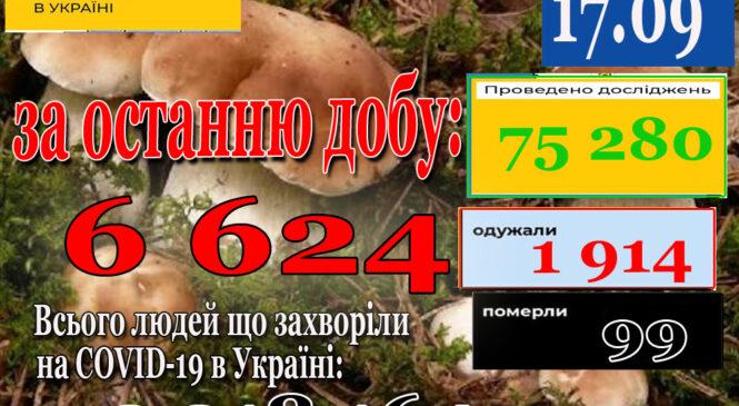 За добу 16 вересня 2021 року в Україні зафіксовано 6624 нових підтверджених випадків коронавірусної хвороби COVID-19
