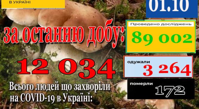 За добу 30 вересня 2021 року в Україні зафіксовано 12034 нових підтверджених випадків коронавірусної хвороби COVID-19