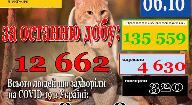 За добу 05 жовтня 2021 року в Україні зафіксовано 12662 нових підтверджених випадків коронавірусної хвороби COVID-19