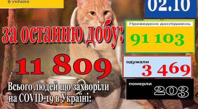 За добу минулу 01 жовтня 2021 року в Україні зафіксовано 11809 нових підтверджених випадків коронавірусної хвороби COVID-19