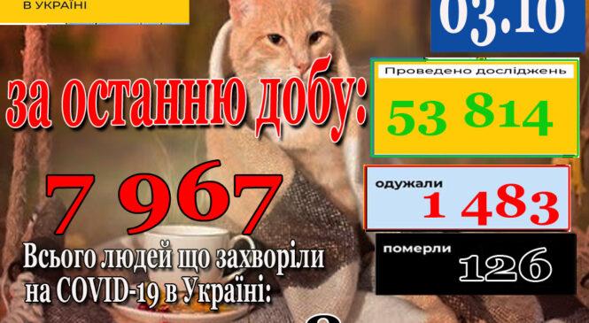 За добу 02 жовтня 2021 року в Україні зафіксовано 7967 нових підтверджених випадків коронавірусної хвороби COVID-19