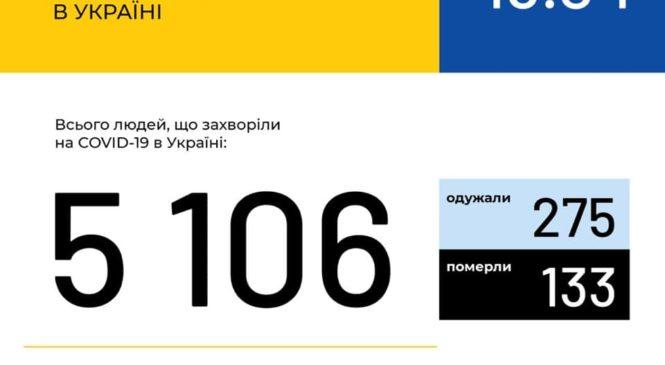 Станом на 9:00 18 квітня в Україні зафіксовано 5106 випадків коронавірусної хвороби COVID-19
