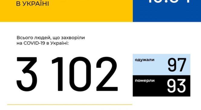 Станом на 9:00 13 квітня В Україні зафіксовано 3102 випадки коронавірусної хвороби COVID-19
