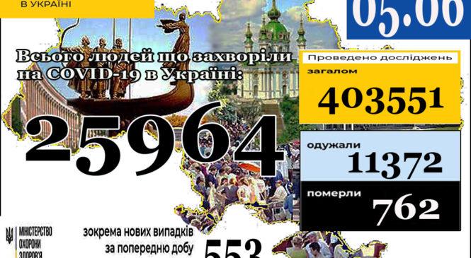 За даними ЦГЗ, на 5 червня (станом на 9:00) в Україні 25964 лабораторно підтверджені випадки COVID-19