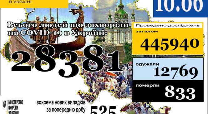 За даними ЦГЗ, на 10 червня (станом на 9:00) в Україні 28381 лабораторно підтверджений випадок COVID-19
