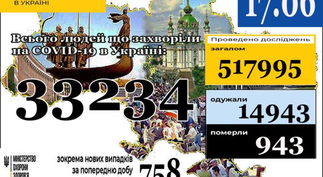 За даними ЦГЗ, на 17 червня (станом на 9:00) в Україні 33 234 лабораторно підтверджені випадки COVID-19