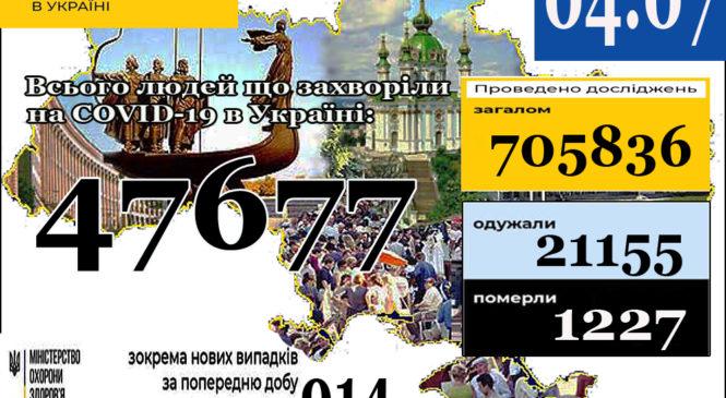 04 липня (станом на 9:00) в Україні47 677лабораторно підтверджених випадків COVID-19