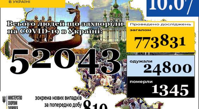 МОЗ повідомляє: 10 липня (станом на 9:00) в Україні52 043лабораторно підтверджені випадки COVID-19
