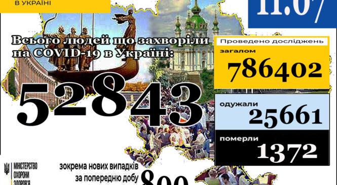 МОЗ повідомляє: 11 липня (станом на 9:00) в Україні52 843лабораторно підтверджені випадки COVID-19