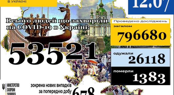 МОЗ повідомляє: 12 липня (станом на 9:00) в Україні53521лабораторно підтверджений випадок COVID-19