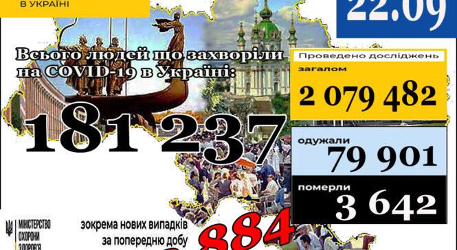МОЗ повідомляє: 22 вересня (станом на 9:00) в Україні181 237лабораторно підтверджених випадків COVID-19
