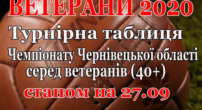 «Буковина-Ретро» іде у відрив у Чемпіонаті Чернівецької області серед ветеранів (40+)