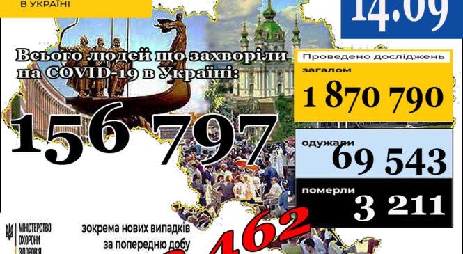 МОЗ повідомляє: 14 вересня (станом на 9:00) в Україні156 797лабораторно підтверджених випадків COVID-19