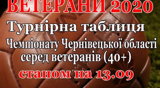 Результати VI-го туру та турнірна таблиця   Чемпіонату Чернівецької області серед ветеранів (40+)