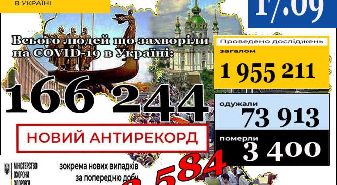МОЗ повідомляє: НОВИЙ АНТИРЕКОРД, 17 вересня (станом на 9:00) в Україні166 244лабораторно підтверджені випадки COVID-19