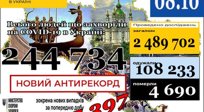 МОЗ повідомляє: 8 жовтня (станом на 9:00) в Україні244 734лабораторно підтверджених випадки COVID-19