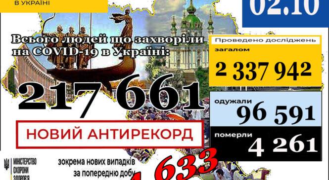 МОЗ повідомляє: 2 жовтня НОВИЙ АНТИРЕКОРД (станом на 9:00) в Україні217 661лабораторно підтверджений випадок COVID-19