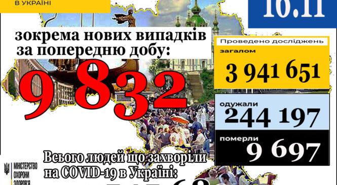 9 832нових випадки коронавірусної хвороби COVID-19 зафіксовано в Україні станом на 16 листопада 2020 року