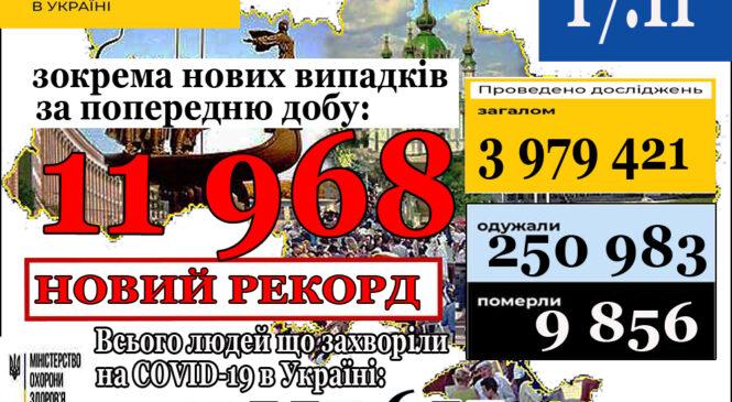 11 968нових випадків коронавірусної хвороби COVID-19 зафіксовано в Україні станом на 17 листопада 2020 року