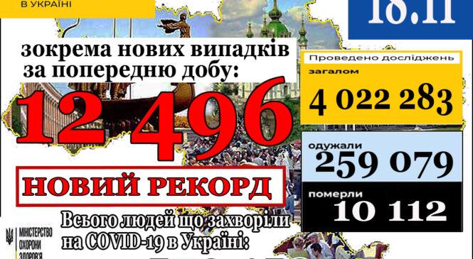 12 496нових випадків коронавірусної хвороби COVID-19 зафіксовано в Україні станом на 18 листопада 2020 року