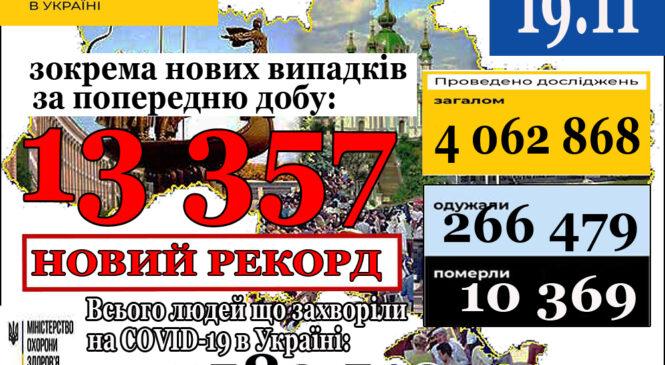 13 357нових випадків коронавірусної хвороби COVID-19 зафіксовано в Україні станом на 19 листопада 2020 року