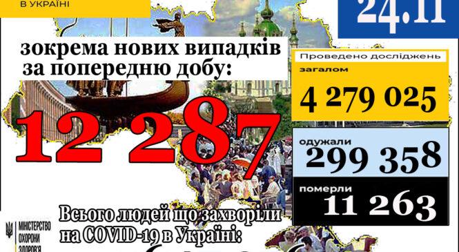 12 287нових випадків коронавірусної хвороби COVID-19 зафіксовано в Україні станом на 24 листопада 2020 року