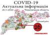 За минулу добу, 25 листопада, у Глибоцькому р-ні + 26 а на Буковині зафіксовано 425 нових випадків зараження коронавірусом
