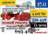 16 218нових випадків коронавірусної хвороби COVID-19 зафіксовано в Україні станом на 27 листопада 2020 року