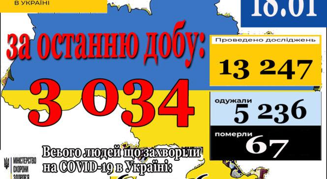 3 034 нових випадки коронавірусної хвороби COVID-19 зафіксовано в Україні станом на 18 січня 2021 року