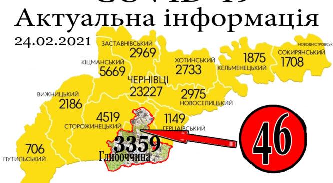За минулу добу, 25 лютого, у Глибоцькому р-ні+30 а на Буковині зафіксовано 561 новий випадок зараження коронавірусом