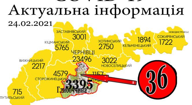 За минулу добу, 26 лютого, на Буковині зафіксовано 638 нових випадків зараження коронавірусом