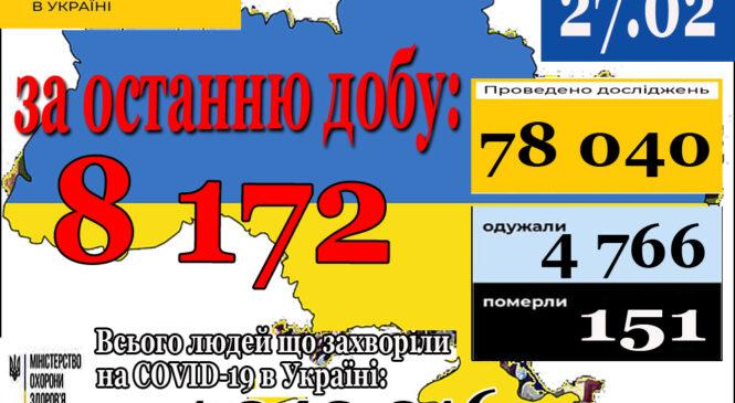 8 172 нових випадків коронавірусної хвороби COVID-19 зафіксовано в Україні станом на 27 лютого 2021 року