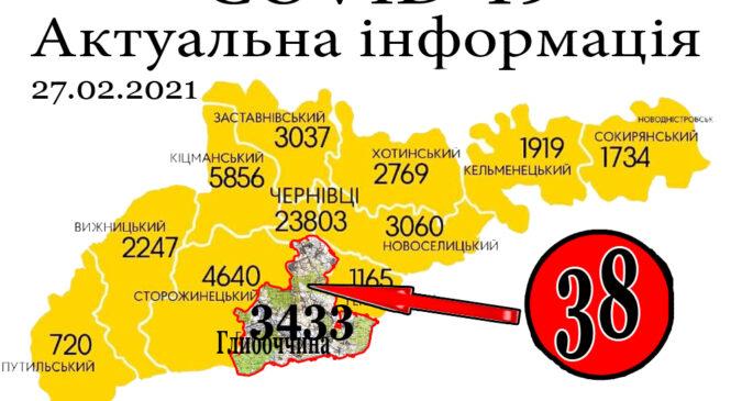 За минулу добу, 26 лютого, на Глибоччині+38 а на Буковині зафіксовано 670 нових випадків зараження коронавірусом
