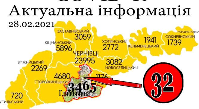 За минулу добу, 27 лютого, у Глибоцькому р-ні+32 а на Буковині зафіксовано 411 нових випадків зараження коронавірусом
