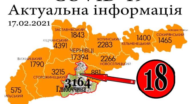За минулу добу, 16 лютого, на Глибоччині+18 а на Буковині зафіксовано 386 нових випадків зараження коронавірусом