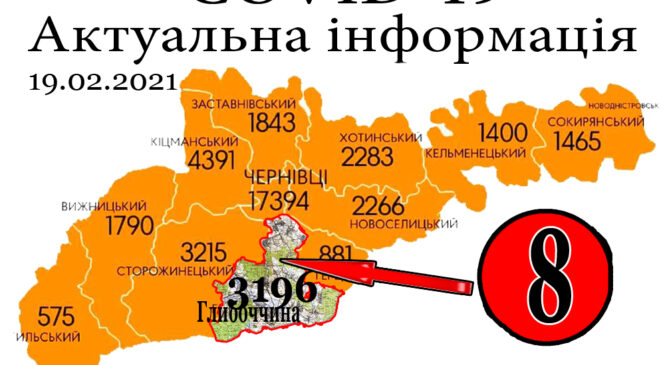 За минулу добу, 18 лютого, у Глибоцькому р-ні+8 а на Буковині зафіксовано 458 нових випадків зараження коронавірусом