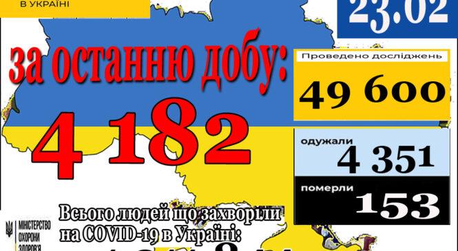 4 182 нових випадків коронавірусної хвороби COVID-19 зафіксовано в Україні станом на 23 лютого 2021 року